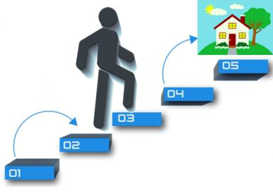 Prozedur zu kaufen Immobilien in Bulgarien